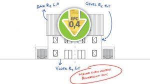 De beste keuzes voor EPC 0,4